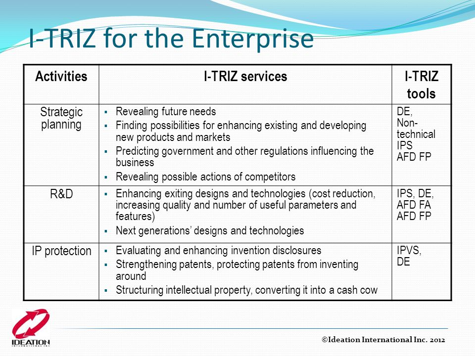 I-TRIZ for the Enterprise