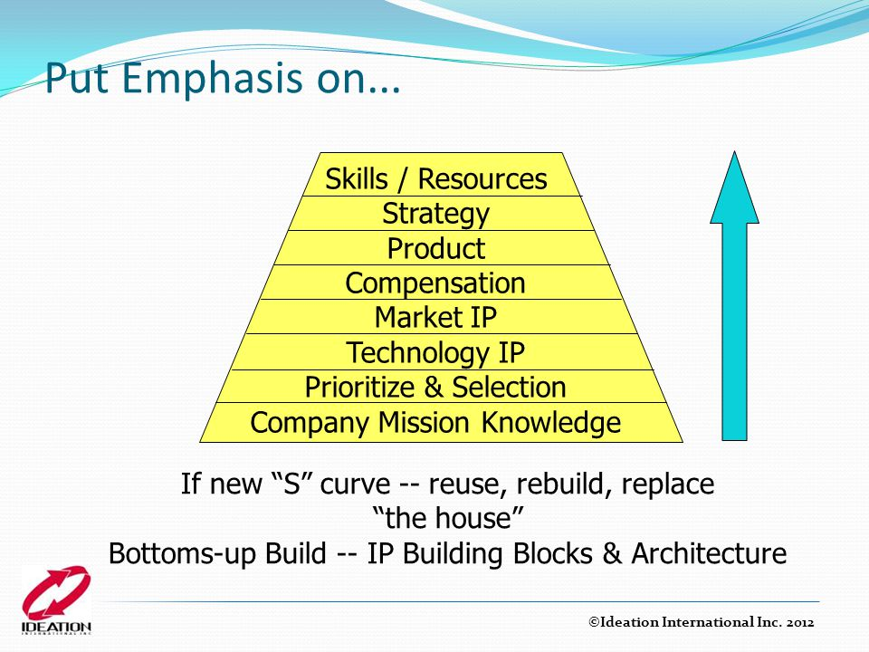 Put Emphasis on... Skills / Resources Strategy Product Compensation