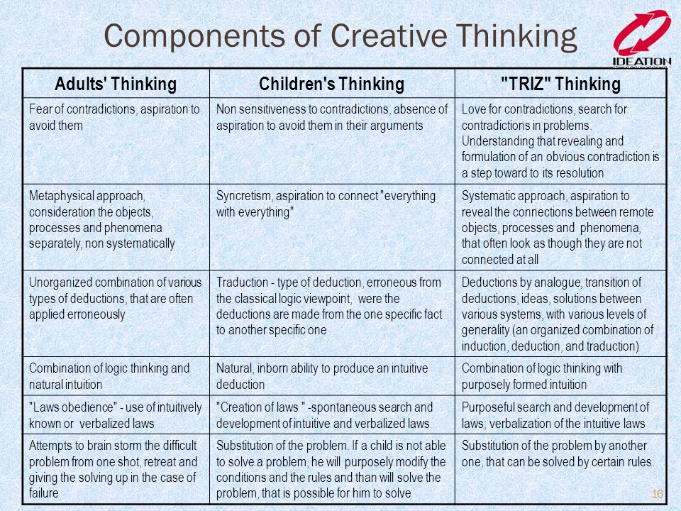 Components of Creative Thinking