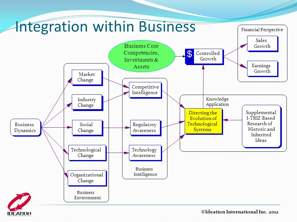 Integration within Business