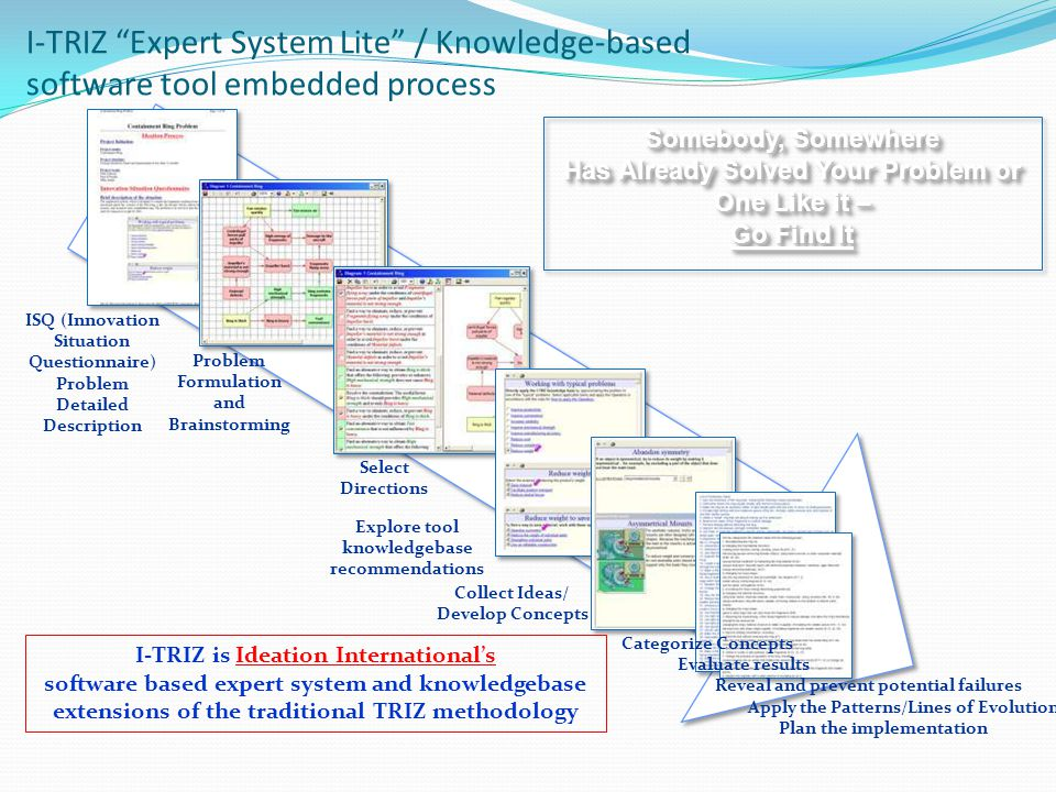 I-TRIZ Expert System Lite / Knowledge-based software tool embedded process