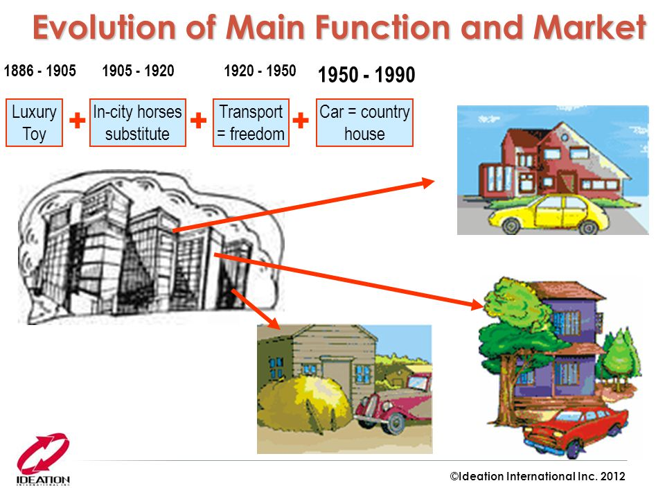 Evolution of Main Function and Market