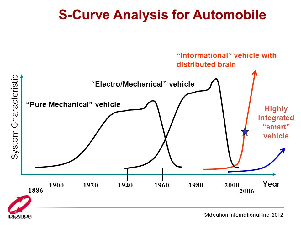 S-Curve Analysis for Automobile Highly integrated smart vehicle