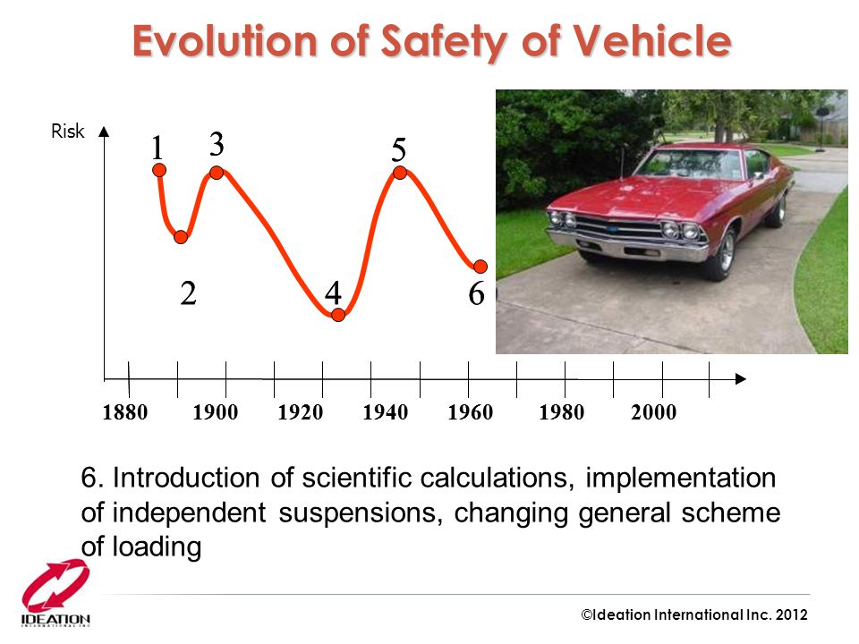 Evolution of Safety of Vehicle