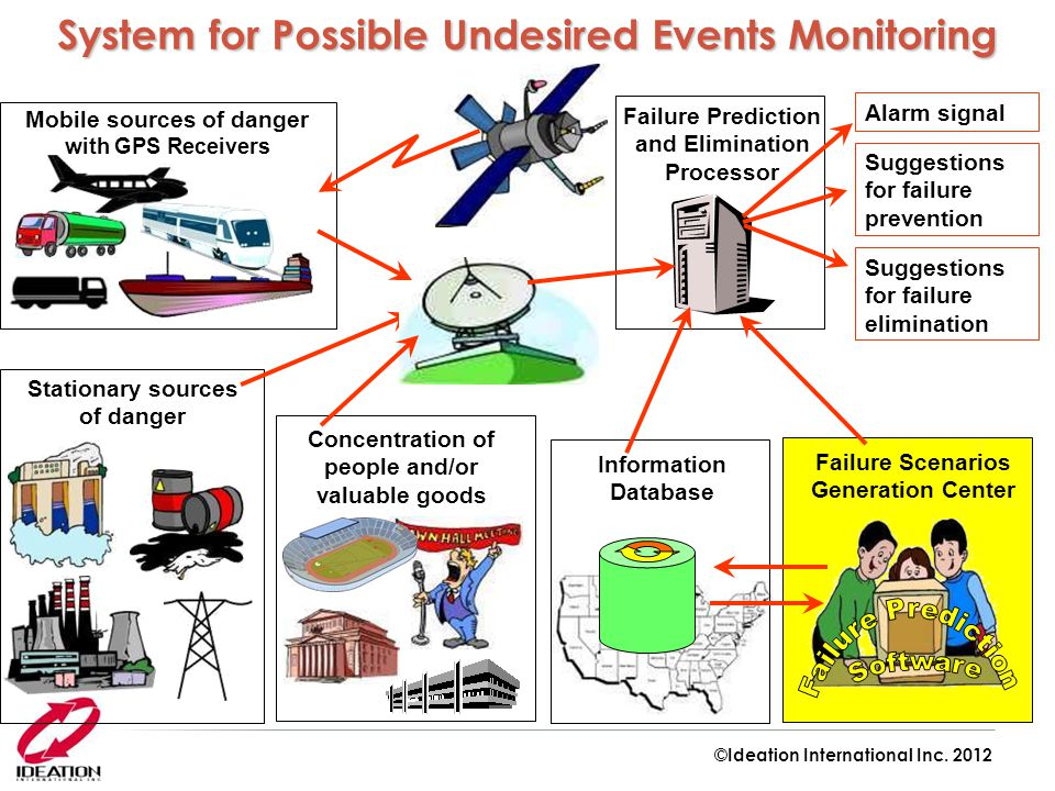 System for Possible Undesired Events Monitoring