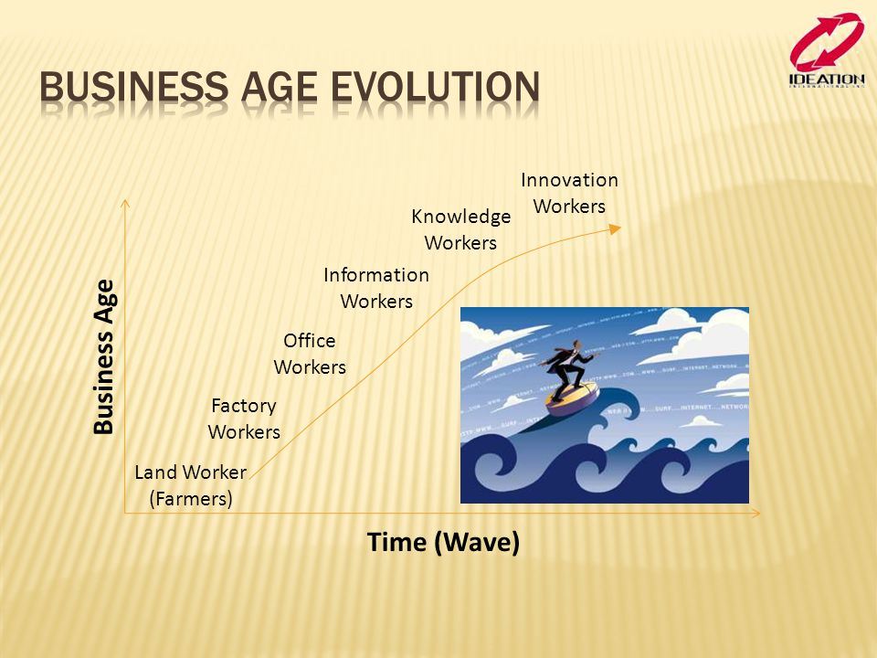 Business Age Evolution