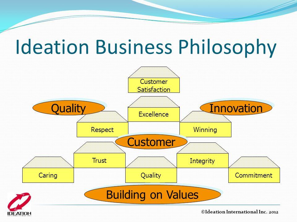 Ideation Business Philosophy