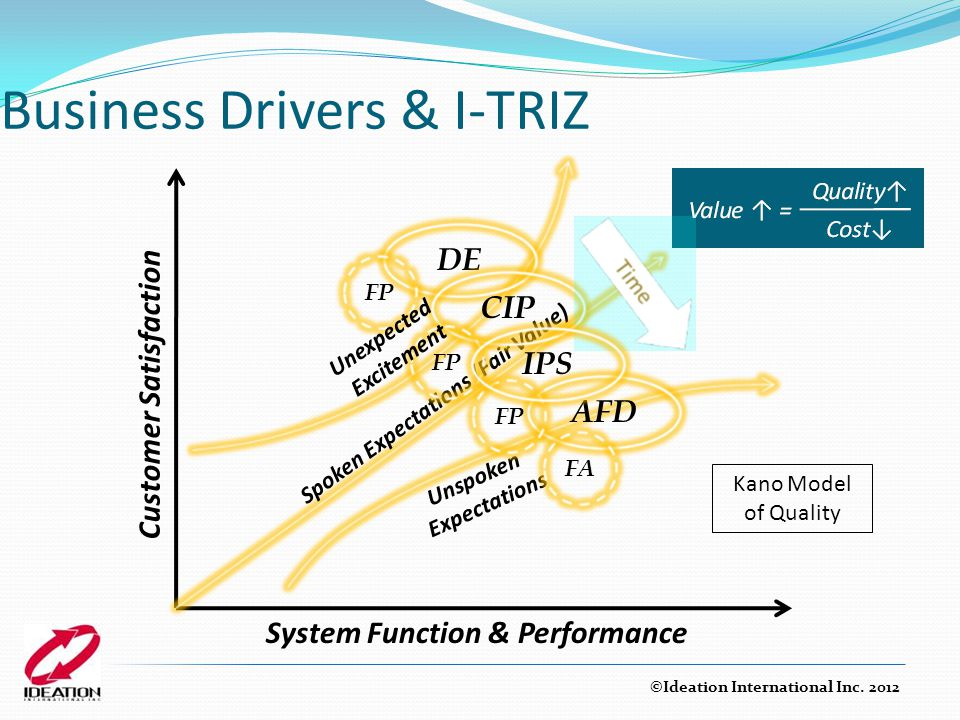 Business Drivers & I-TRIZ