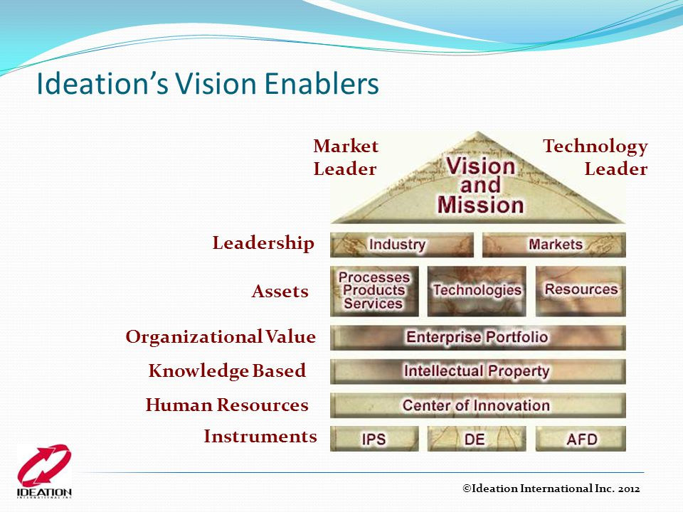 Ideation's Vision Enablers
