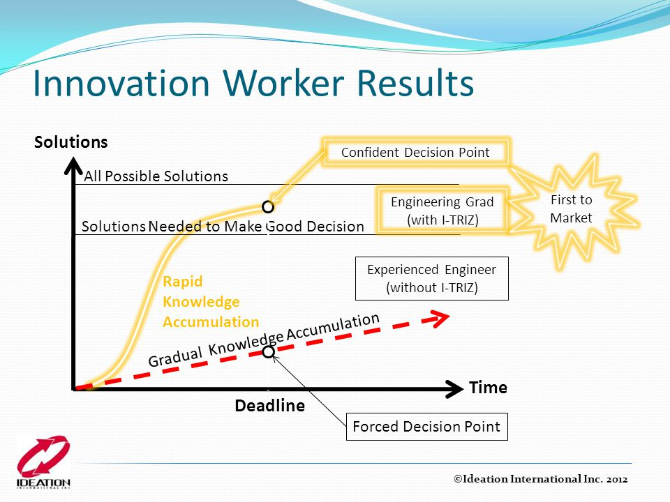 Innovation Worker Results