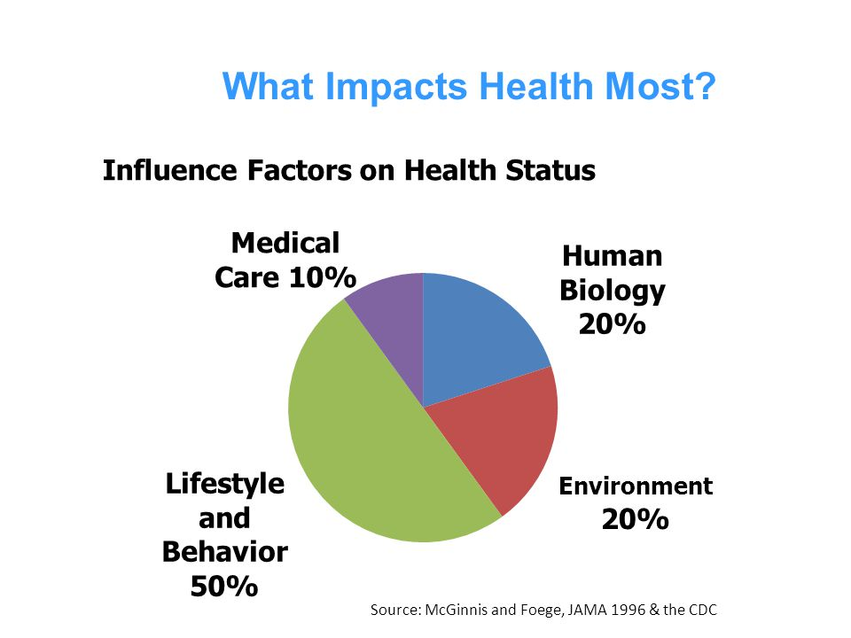 What Impacts Health Most