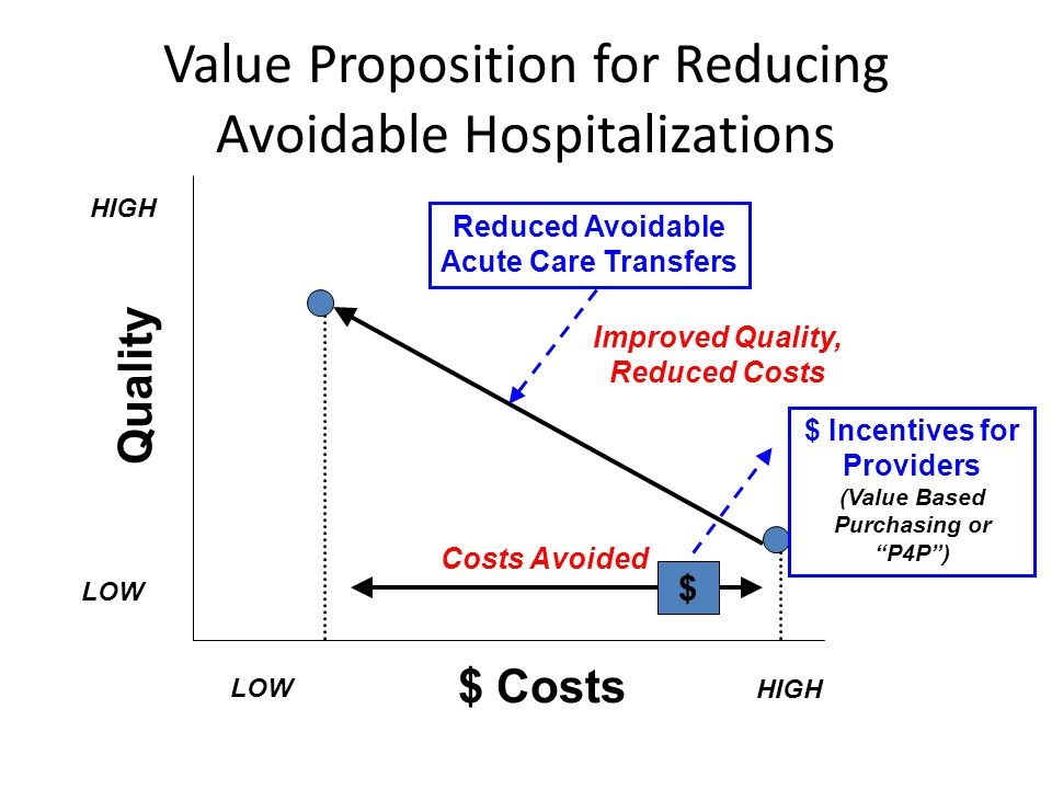 Value Proposition for Reducing Avoidable Hospitalizations