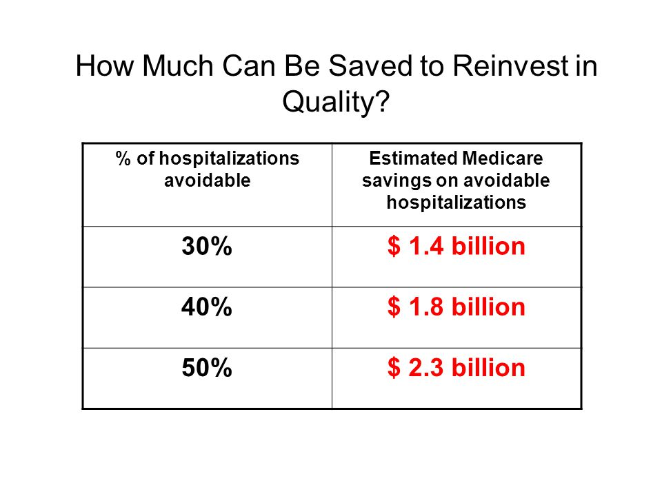 How Much Can Be Saved to Reinvest in Quality