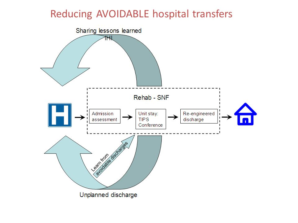 Reducing AVOIDABLE hospital transfers
