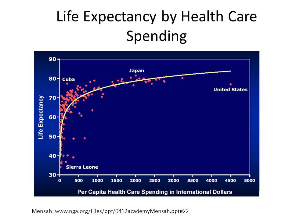 Life Expectancy by Health Care Spending