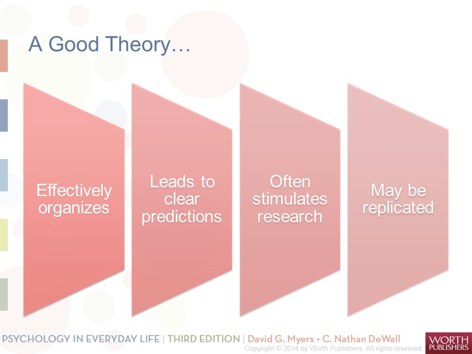 A Good Theory… Effectively organizes. Leads to clear predictions. Often stimulates research. May be replicated.