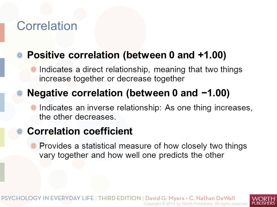 Correlation Positive correlation (between 0 and +1.00)