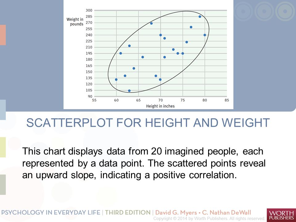 SCATTERPLOT FOR HEIGHT AND WEIGHT