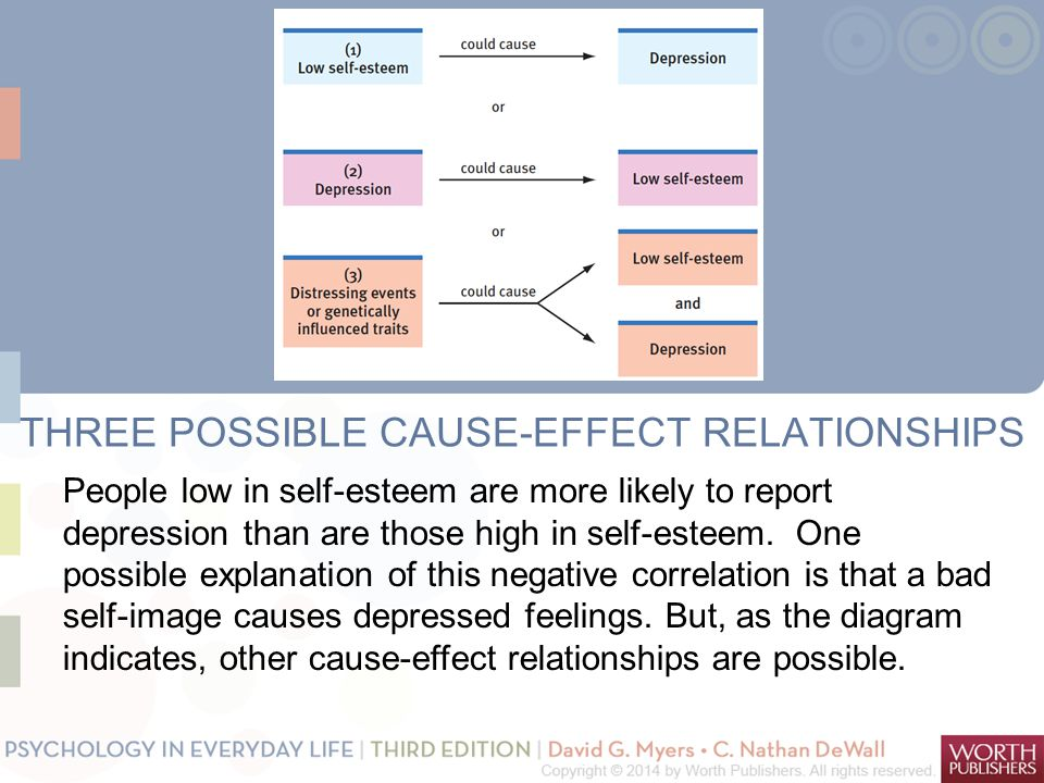 THREE POSSIBLE CAUSE-EFFECT RELATIONSHIPS