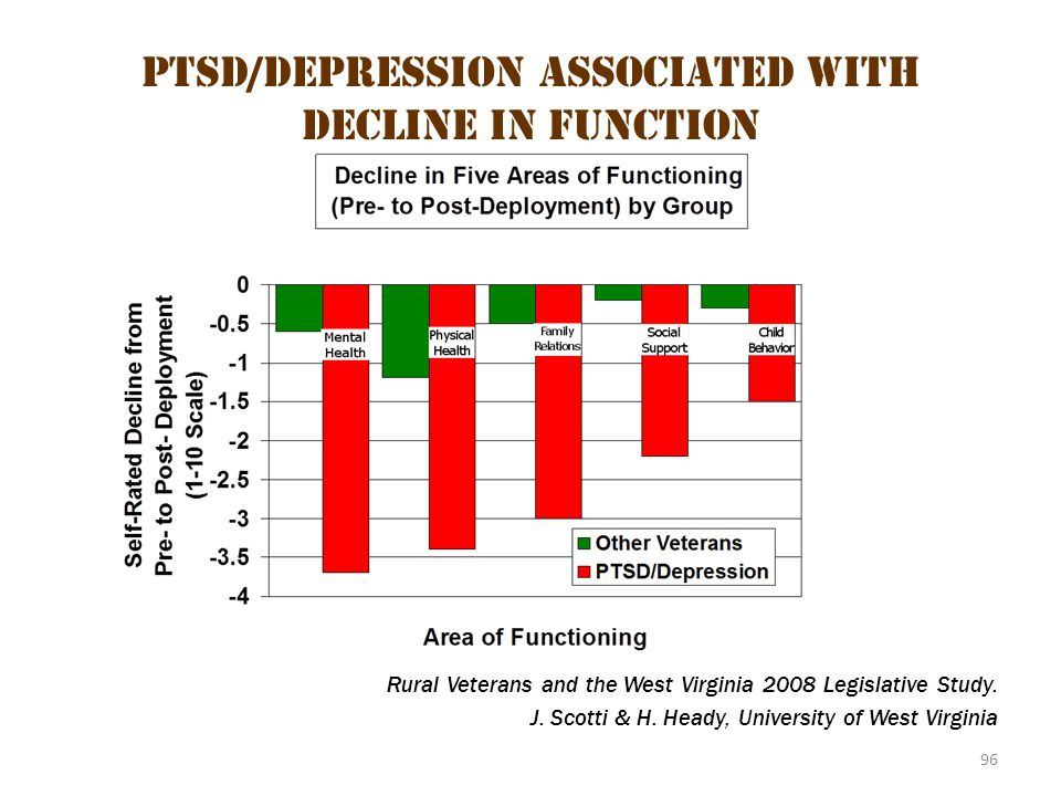 PTSD/Depression Associated with Decline in Function