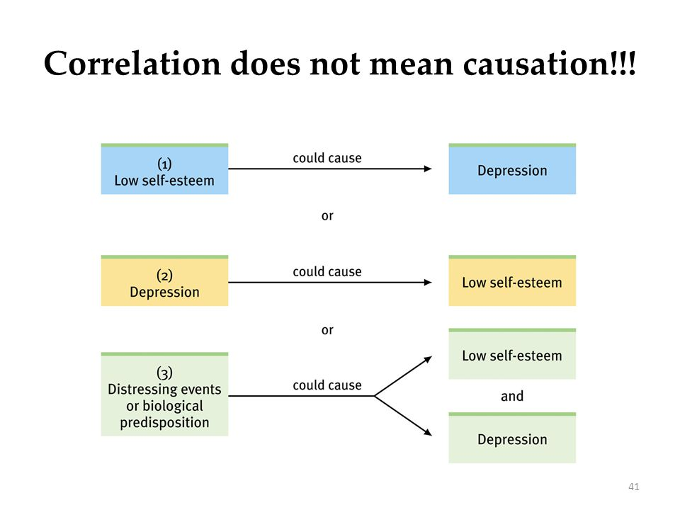 Correlation does not mean causation!!!