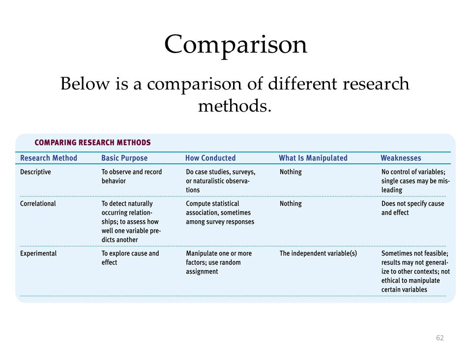Below is a comparison of different research methods.