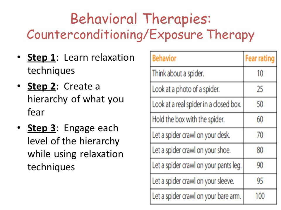 Behavioral Therapies: Counterconditioning/Exposure Therapy