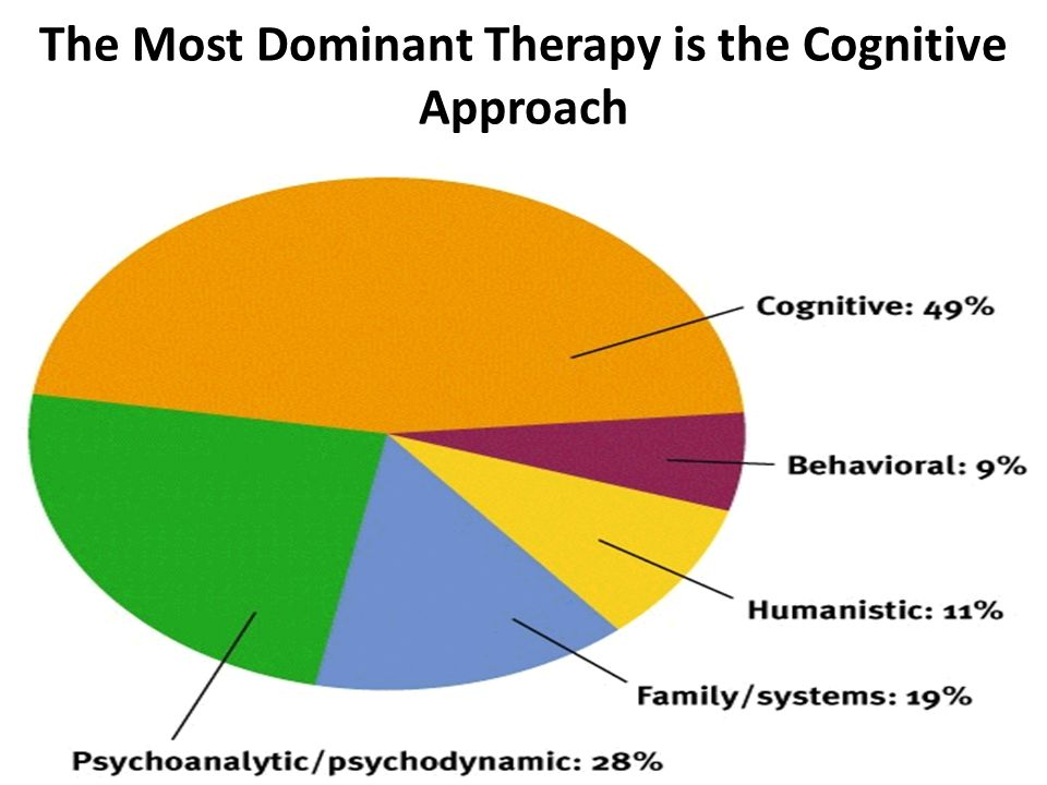 The Most Dominant Therapy is the Cognitive Approach