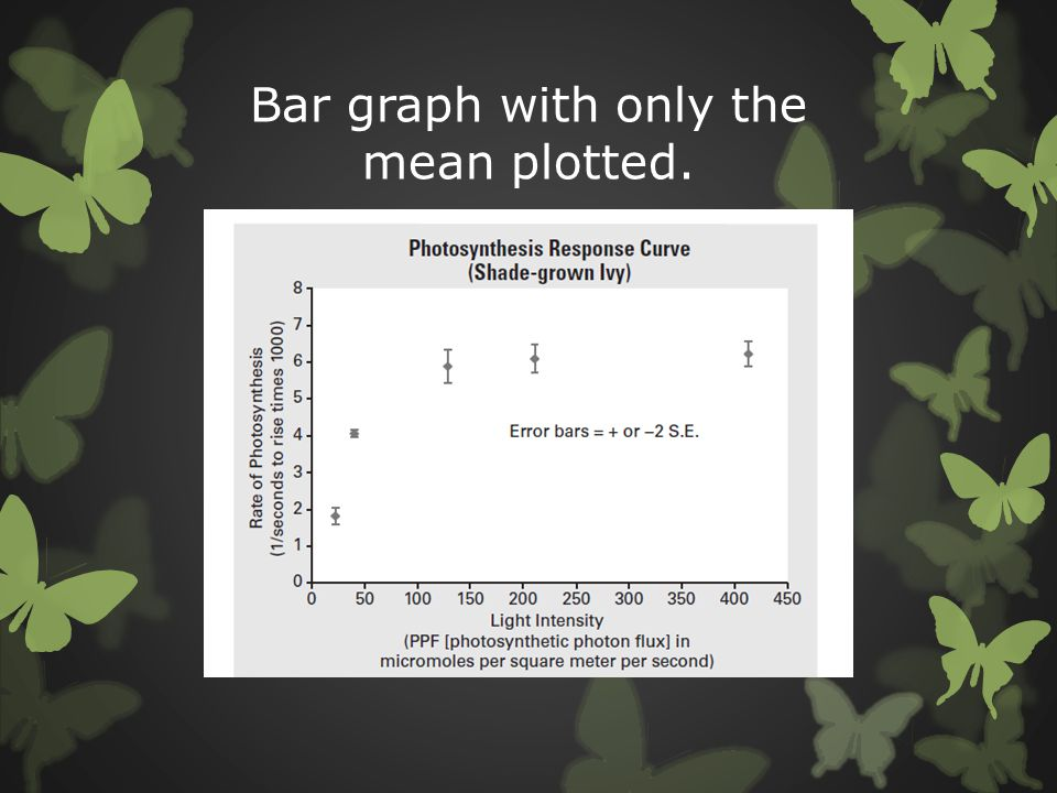 Bar graph with only the mean plotted.