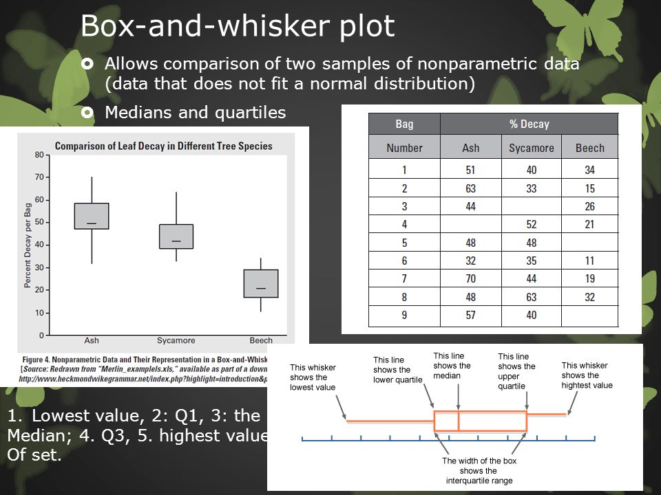 Box-and-whisker plot Allows comparison of two samples of nonparametric data (data that does not fit a normal distribution)