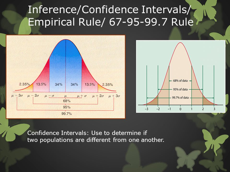 Inference/Confidence Intervals/ Empirical Rule/ 67-95-99.7 Rule