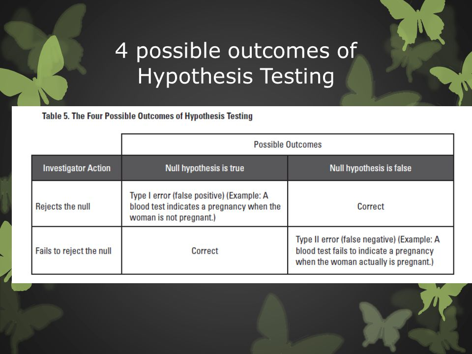 4 possible outcomes of Hypothesis Testing