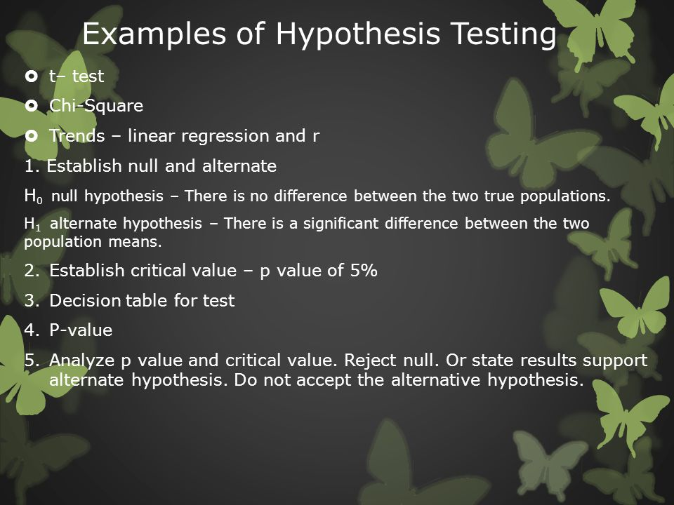 Examples of Hypothesis Testing