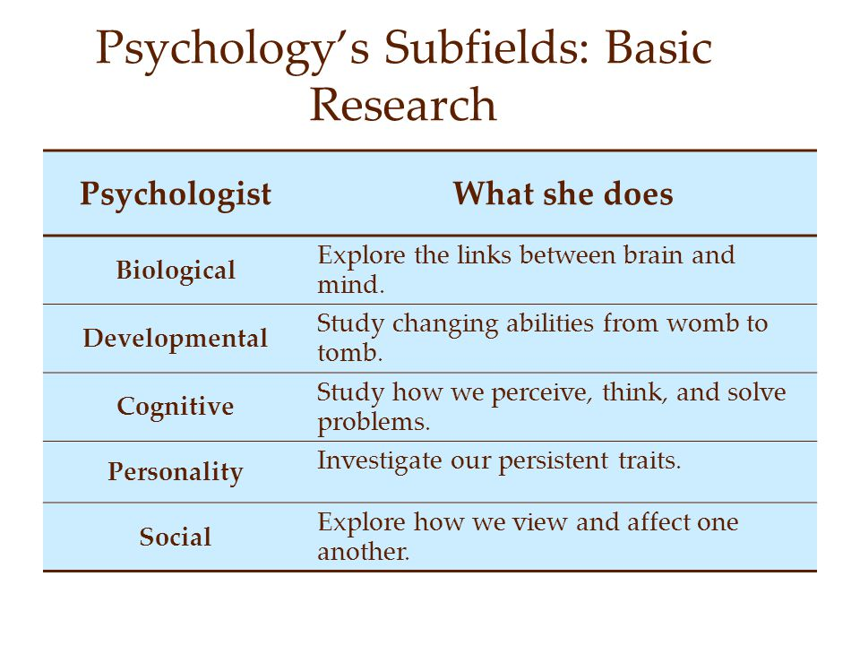 Psychology's Subfields: Basic Research