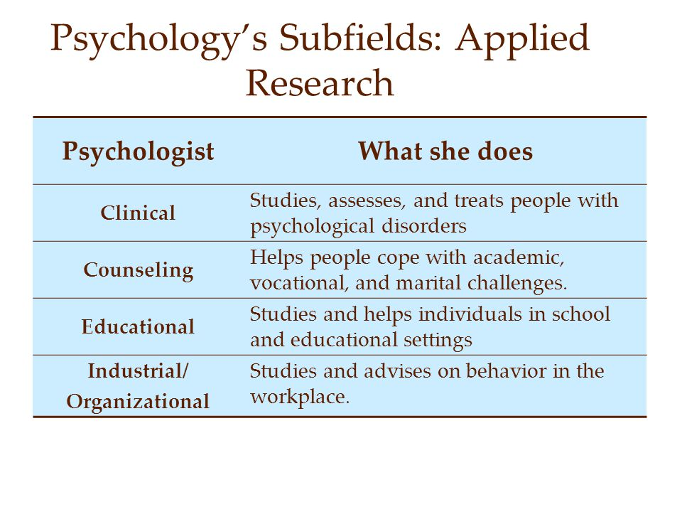 Psychology's Subfields: Applied Research