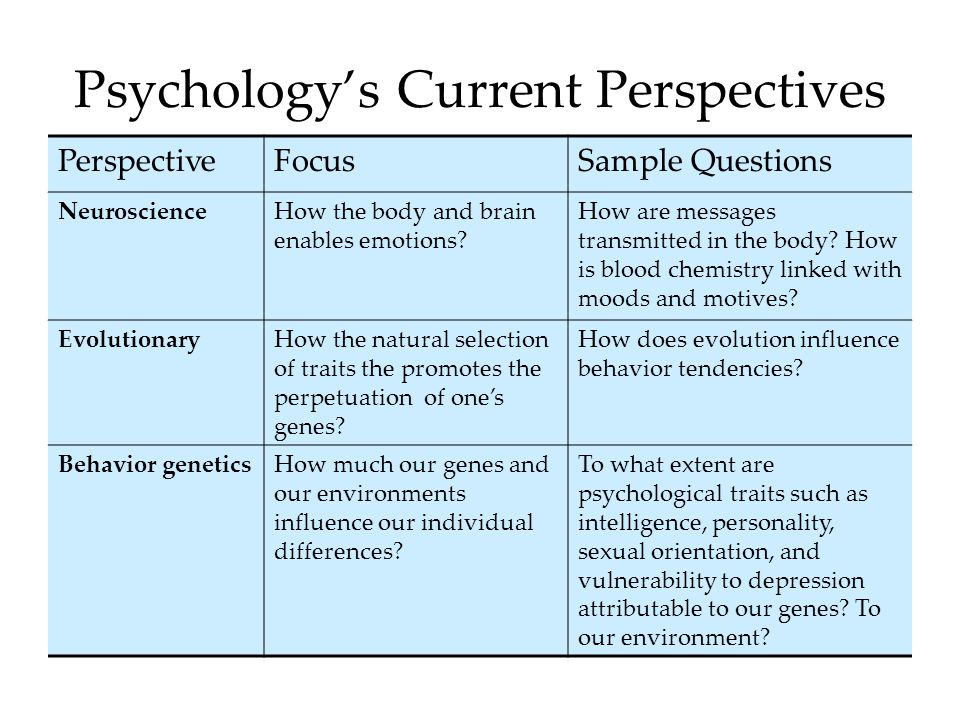 Psychology's Current Perspectives