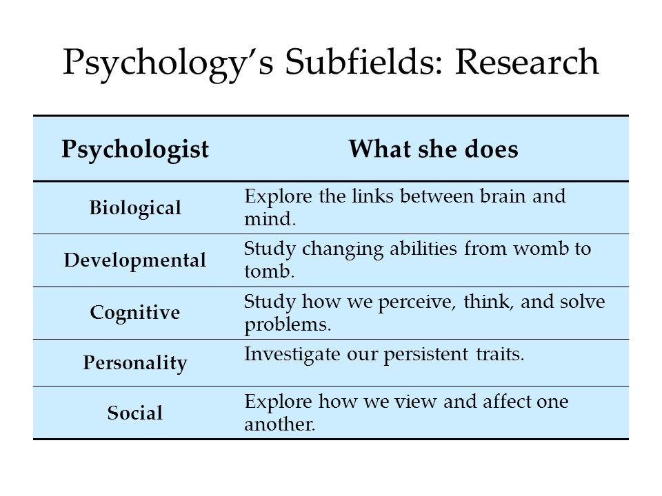 Psychology's Subfields: Research