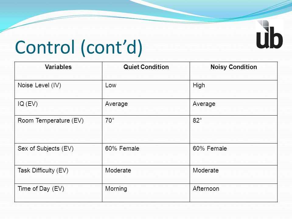 Control (cont'd) Variables Quiet Condition Noisy Condition