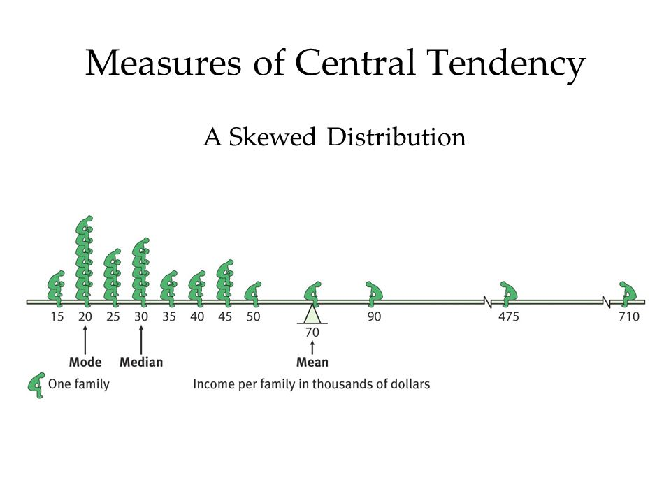 Central Tendency & Variability