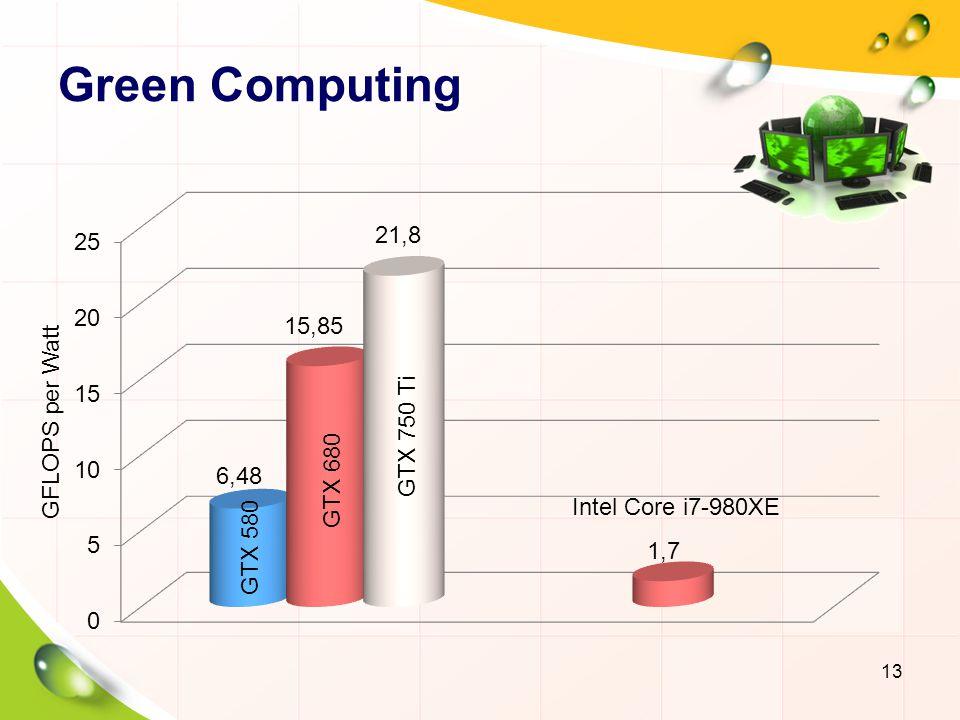 Green Computing GFLOPS per Watt GTX 750 Ti GTX 680 Intel Core i7-980XE