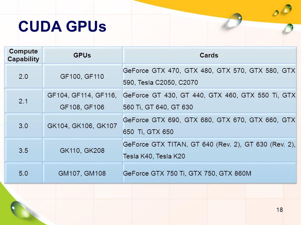 CUDA GPUs Compute Capability GPUs Cards 2.0 GF100, GF110