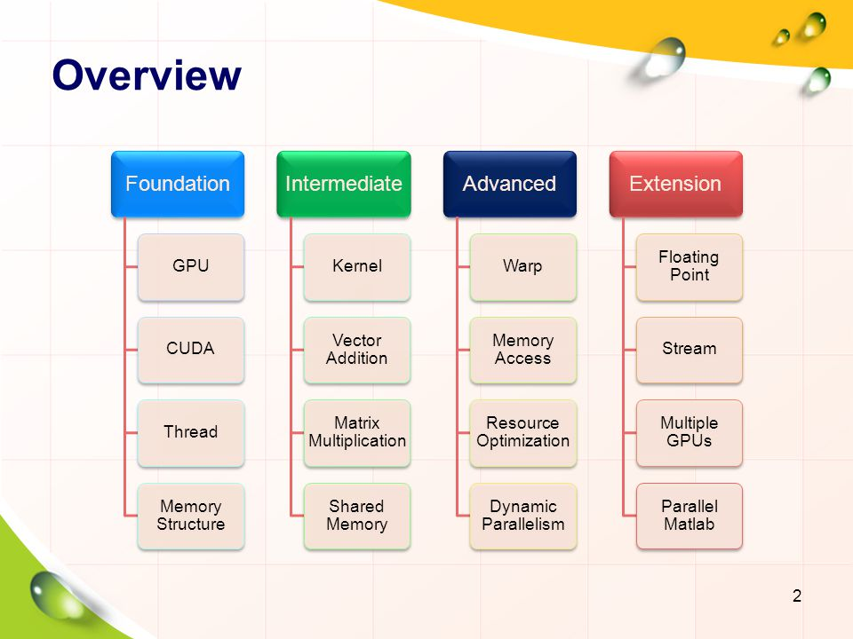 Overview Foundation Intermediate Advanced Extension GPU CUDA Thread