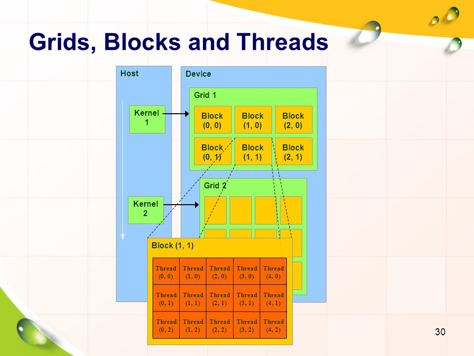 Grids, Blocks and Threads