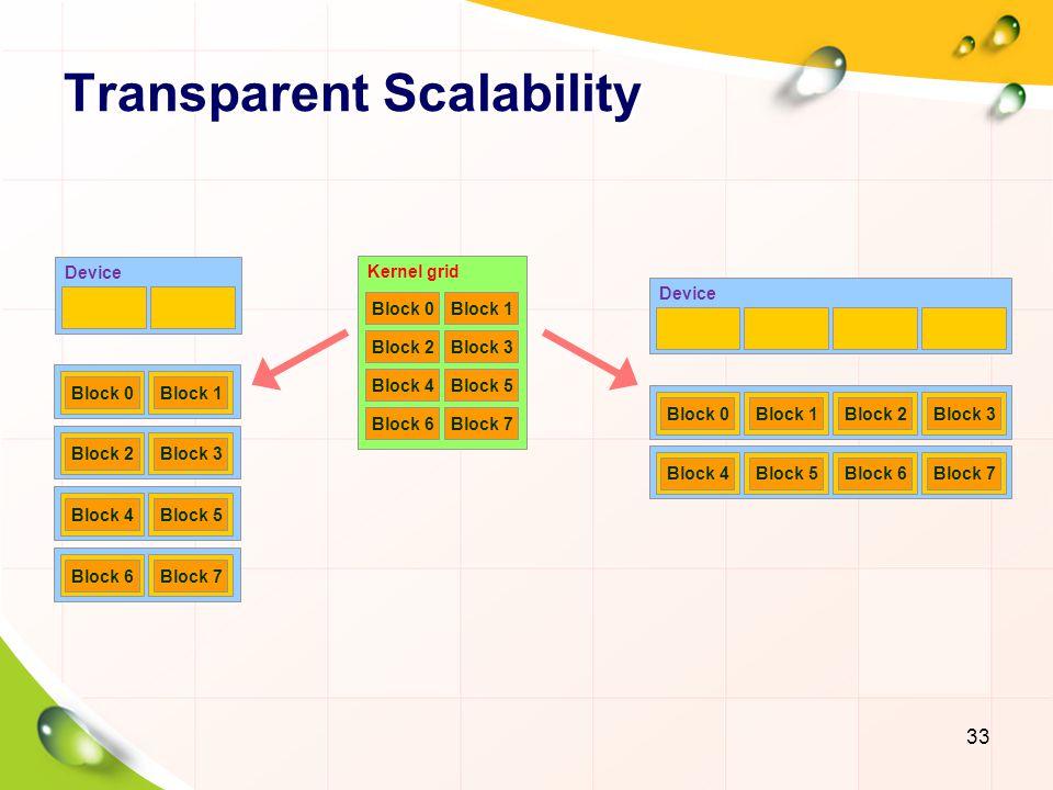 Transparent Scalability