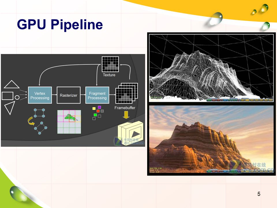 GPU Pipeline