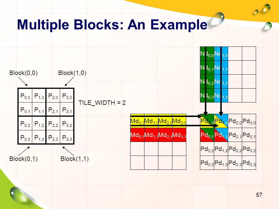 Multiple Blocks: An Example
