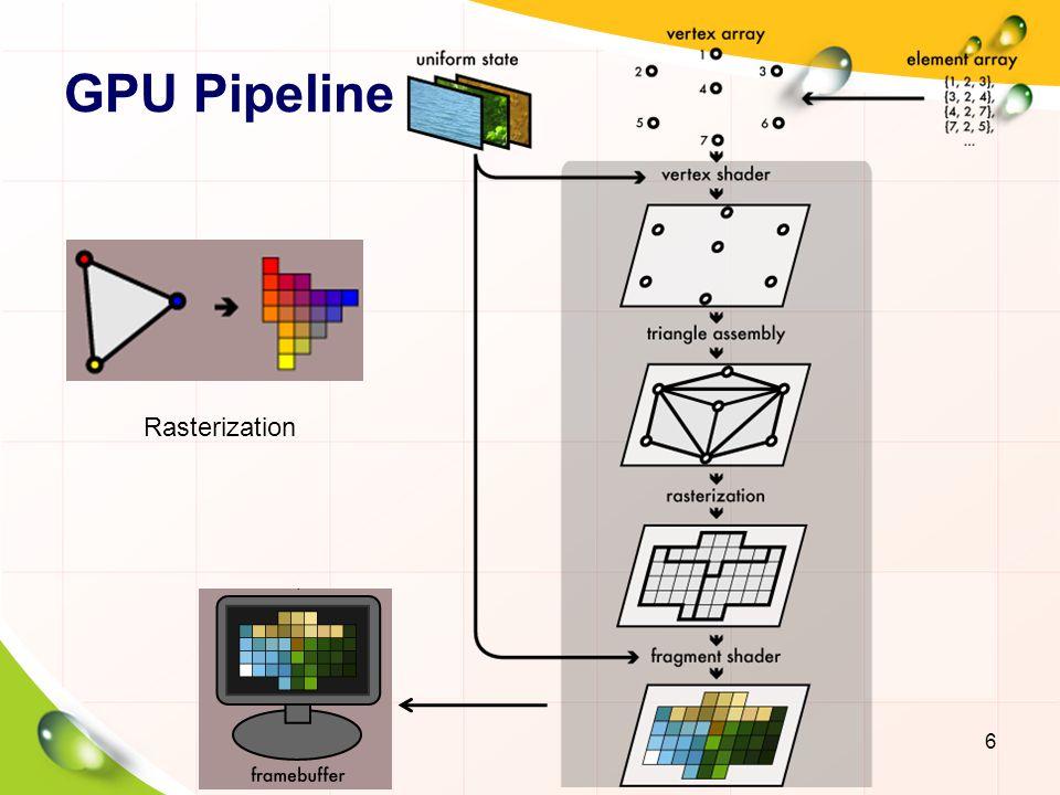 GPU Pipeline Rasterization