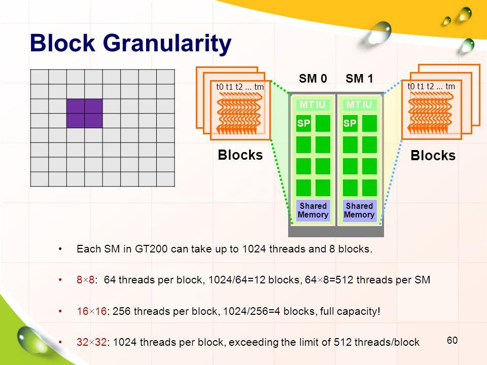 Block Granularity Blocks Blocks SM 0 SM 1