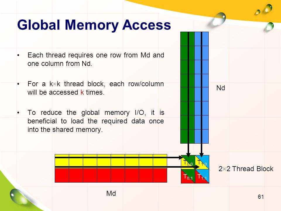 Global Memory Access Each thread requires one row from Md and one column from Nd. For a k×k thread block, each row/column will be accessed k times.