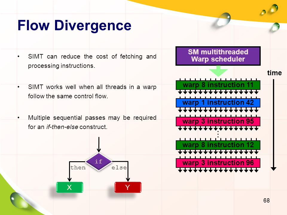 Flow Divergence SM multithreaded Warp scheduler time